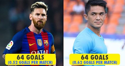 Sunil Chhetri equals Messi's record, becomes joint second highest scorer